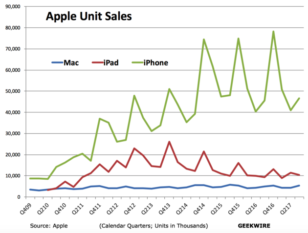 Apple profits jump 24% as hardware sales climb in advance ...