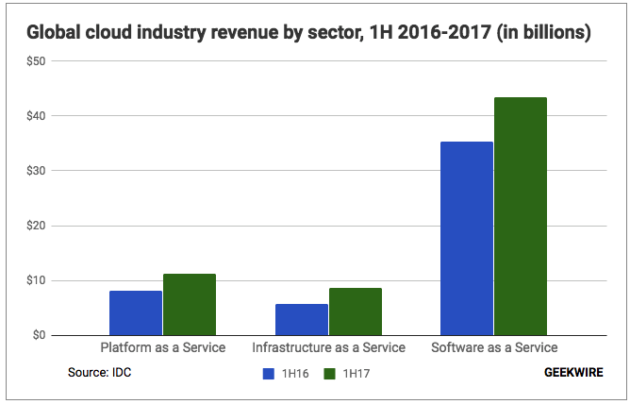 New data: Software as a Service industry revenue up 23% this year as shift to the cloud continues