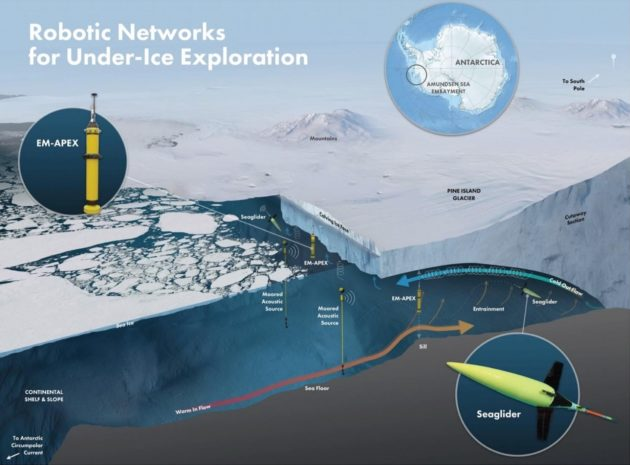 Antarctic ice survey