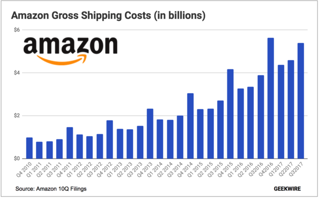 The 7 Billion Figure Is A Conservative Estimate Assuming 30 Percent Growth Over Companys Gross Shipping Costs Of 56 For 2016 Holiday