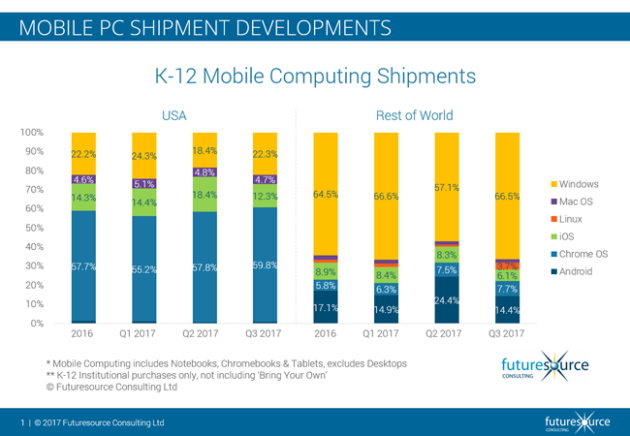 Windows PCs register strong growth in Education sector in the U.S.  & worldwide