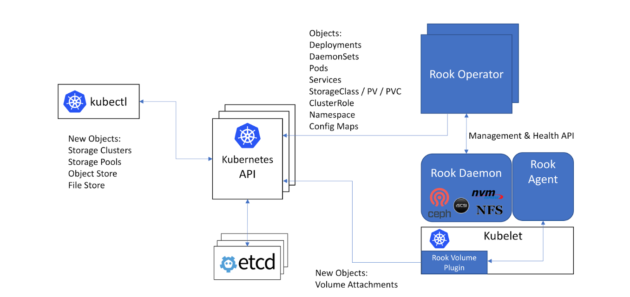 Rook, an open-source project adding storage to Kubernetes