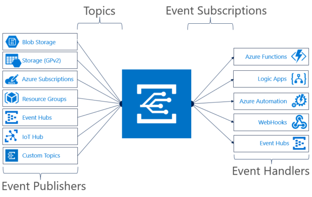 Microsoft's Azure Event Grid, a management layer for serverless computing, now generally available