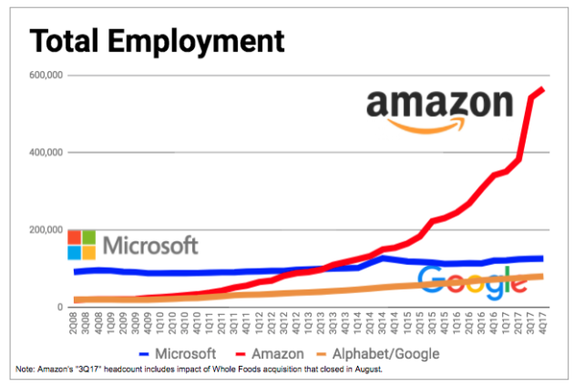Amazon employee count