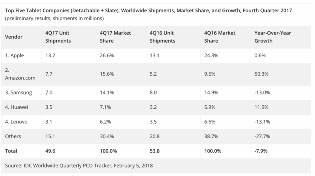 Tablet shipments dipped for the 13th straight quarter, IDC finds