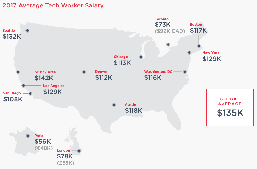 study average tech worker salary in seattle hits 132k making city the top