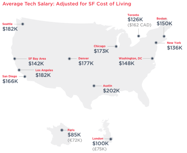 Tech workers favor Seattle, Austin for relocation