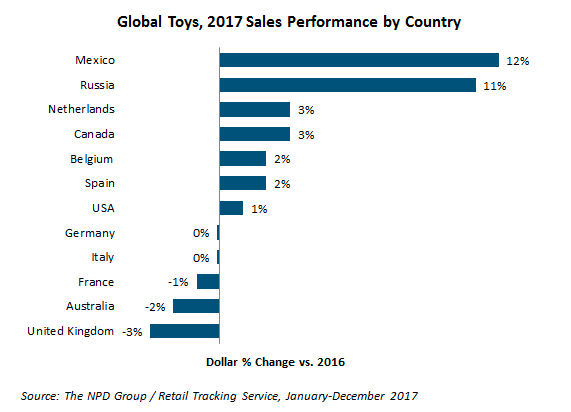 toy sales growth
