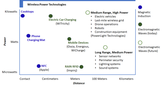 - image 630x341 - What's holding back the Internet of Things? Power – GeekWire
