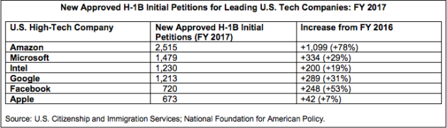 Amazon's visas for foreign-born workers surge 78% as H-1B approvals