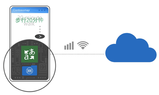 Microsoft brings AI-powered offline translation to iOS and Android users