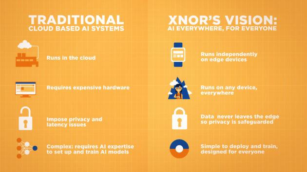 XNOR's AI vision