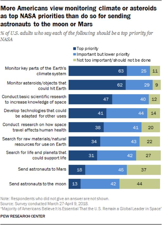 Top NASA priorities listed