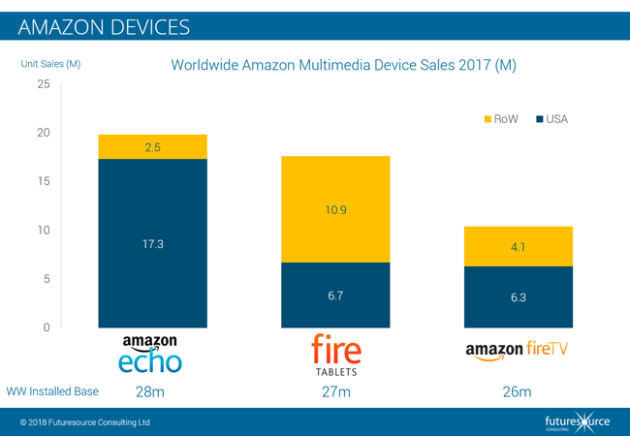 Amazon Most Popular | Echo Is Amazon S Most Popular Device Study Says Narrowly Beating