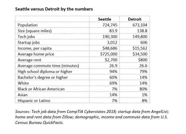 Despite Decades Of Decline In The U S Auto Industry Detroit Claims A Surprising Number Technology Jobs Including Work Business As Well