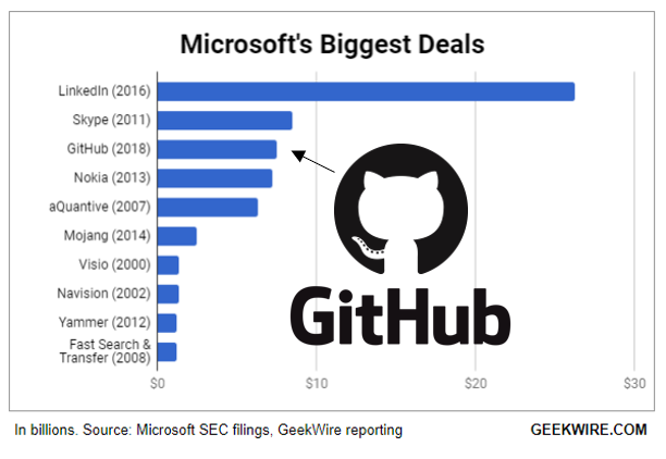 Here's where Microsoft's GitHub acquisition ranks among the