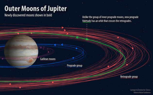 Jovian moons' orbits