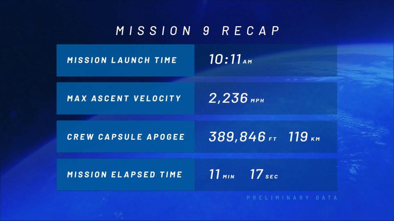 Blue Origin stats