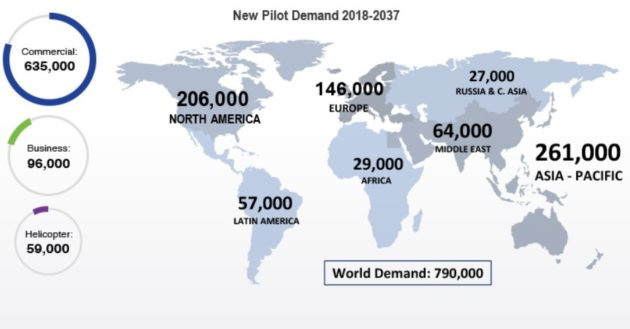 New pilot demand, 2018-2037