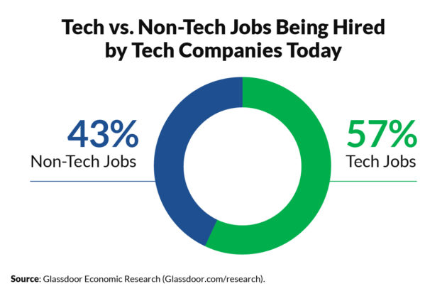 Nearly Half Of Job Openings At Tech Companies Are For Non Tech Roles