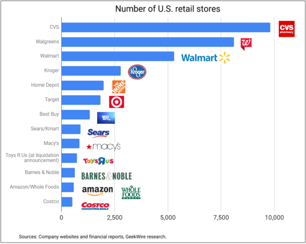 How Amazon's expanding U S  brick-and-mortar footprint stacks up
