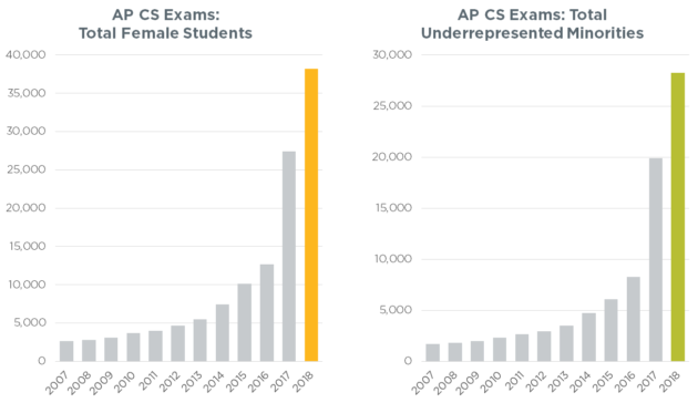 Computer science exam stats