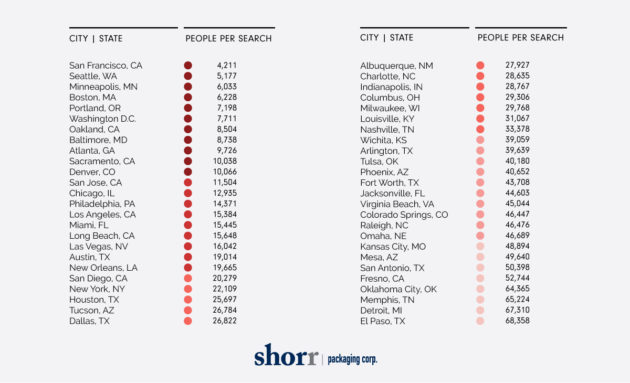 Seattle among top 10 cities where people are Googling
