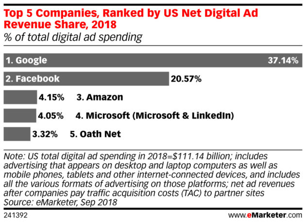 Amazon is now the third-biggest ad platform in the United States