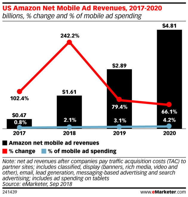 Amazon Forecast to Be No. 3 Digital Advertising Player in 2018