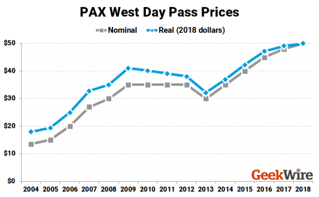 PAX West Ticket Prices