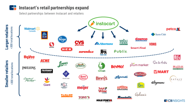 Instacart valuation hits $7 6B after $600M round