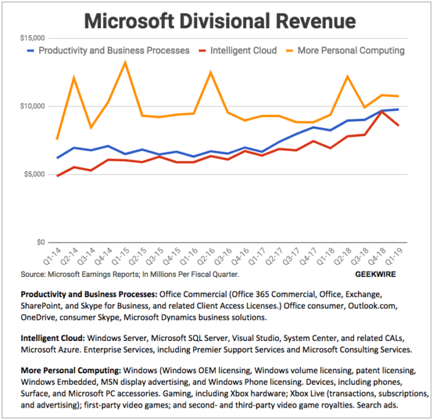 Microsoft profits jump despite cloud growth slowdown