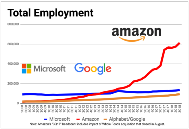 Amazon tops 600K worldwide employees for the 1st time, a 13