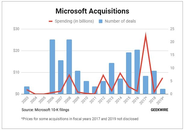 microsofts fiscal 2019 already ranks among its biggest years for acquisition spending geekwire