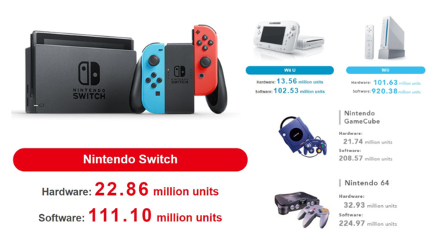 Nintendo Switch sales top 22.86 million, overtaking the GameCube