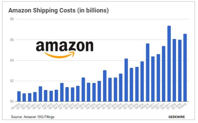 amazon to offer free holiday shipping temporarily ending 25