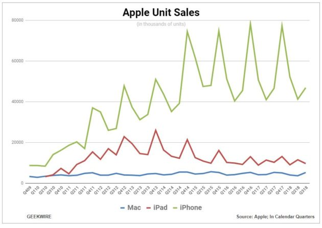 Apple Isn't Sharing iPhone, iPad, and Mac Sales Figures Anymore