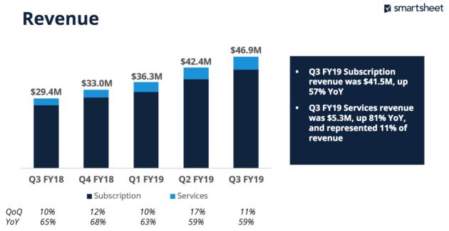 Smartsheet beats estimates with $46 9M in revenue, up 59