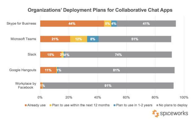 Microsoft Teams usage passes Slack in new survey