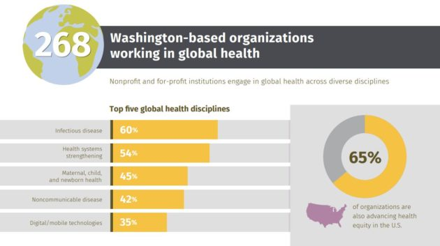 Study: Global health ecosystem in Washington state is robust