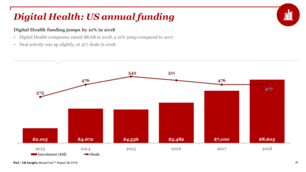 Digital health investments hit an all-time high of $8 6B in