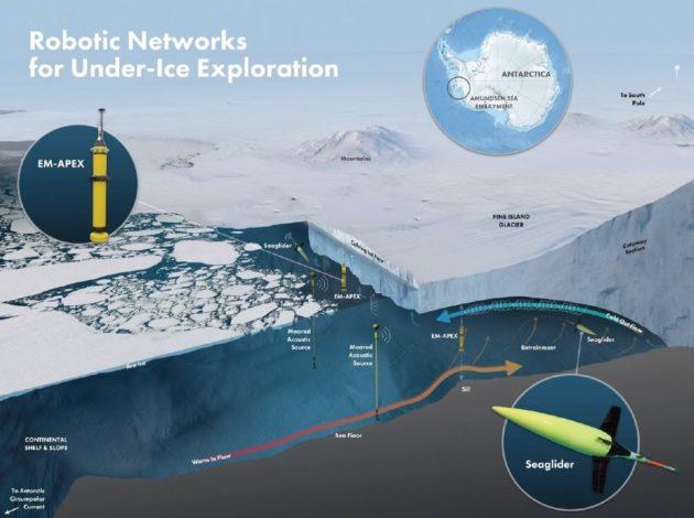 Robotic exploration under ice shelf