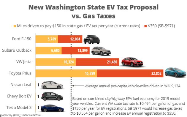 New Washington State EV Tax Proposal vs. Gas Taxes