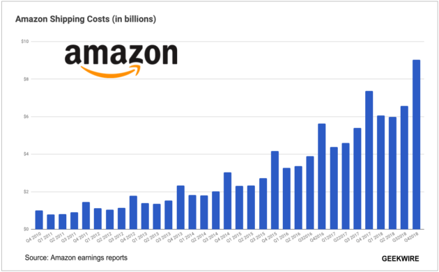 Amazon Shipping Costs Hit Record 9b In Latest Quarter Total Nearly 28b For 2018 Geekwire