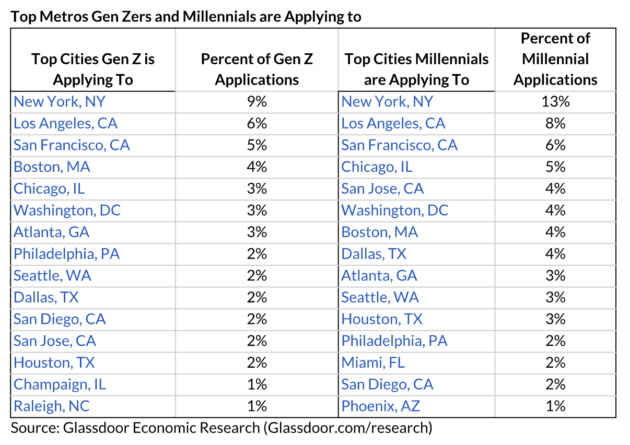 Glassdoor data shows Gen Z workers attracted to high-paying