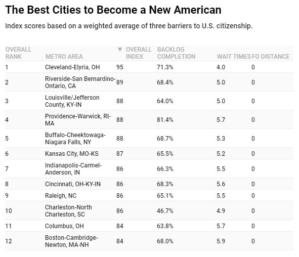 Report reveals best (and worst) cities for becoming a U S