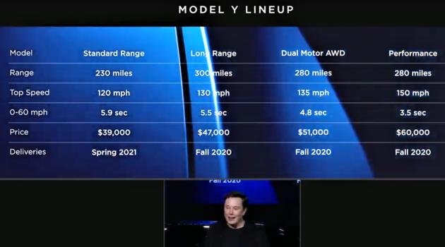 Basic stats for Model Y