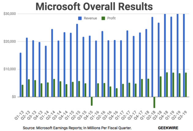 Microsoft profits and revenue rises; 23 percent gain in share prices