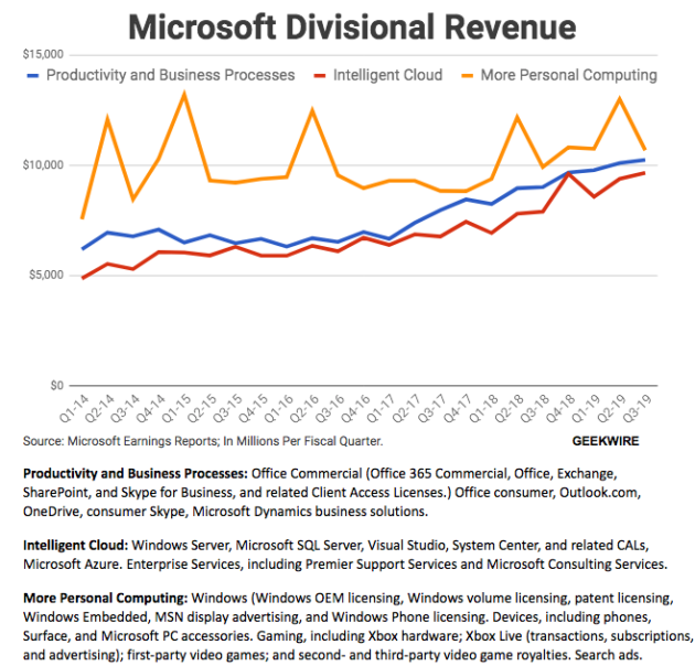 Microsoft's cloud unit stays on track while Windows posts surprising growth