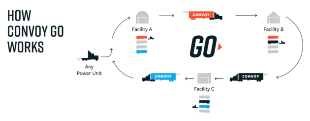 Convoy launches new marketplace to help small trucking businesses compete with large carriers